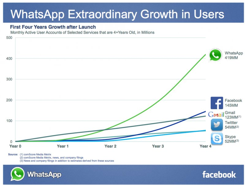 whatsapp growth curve compared to other services