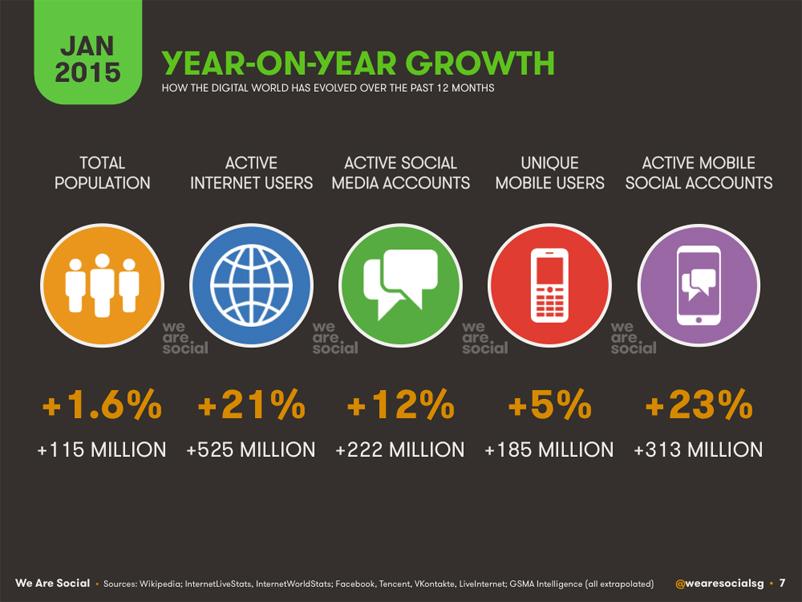 http://digitalagencynetwork.com/wp-content/uploads/2015/01/internet-mobile-social-media-stats.jpg