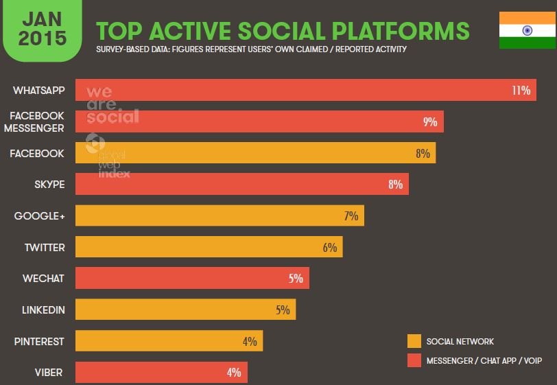 https://www.softreadwrite.com/wp-content/uploads/2015/07/top-active-social-platforms-india.jpg