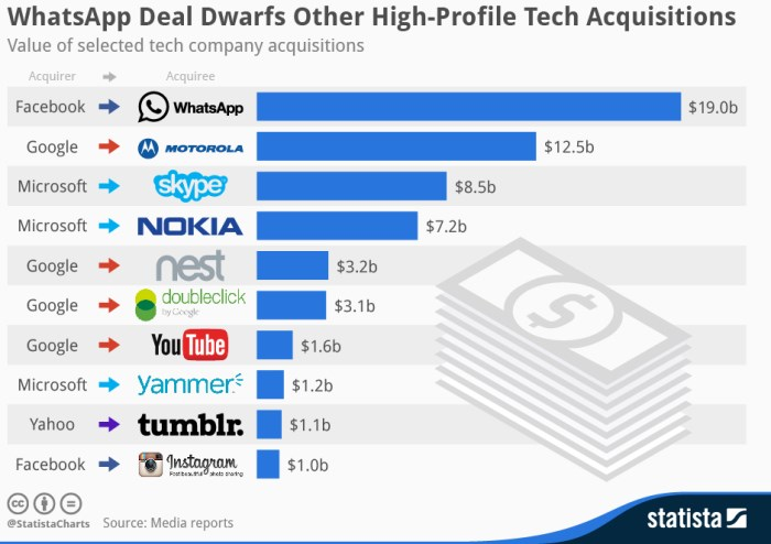 http://www.webvega.com/wp-content/uploads/2014/04/tech-acquisitions.jpg