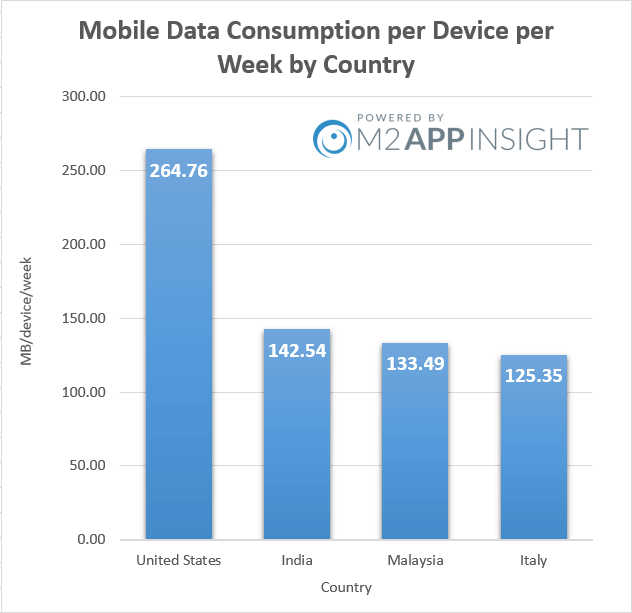http://m2appinsight.com/content/images/2015/10/graph-1-1.png